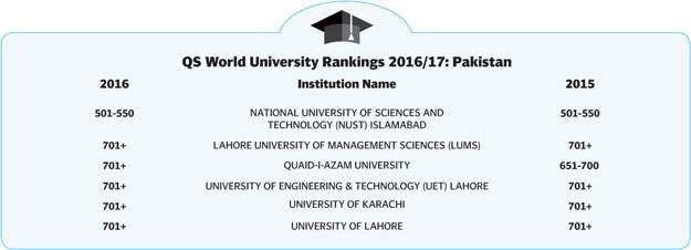 Pakistan University Ranking